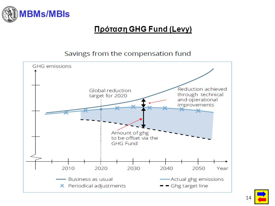 Πρόταση GHG Fund (Levy)