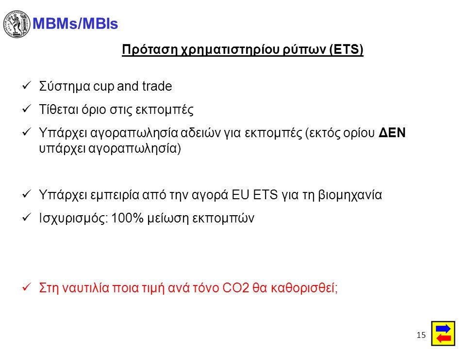 Πρόταση χρηματιστηρίου ρύπων (ETS)