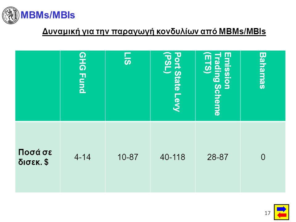 Δυναμική για την παραγωγή κονδυλίων από MBMs/MBIs