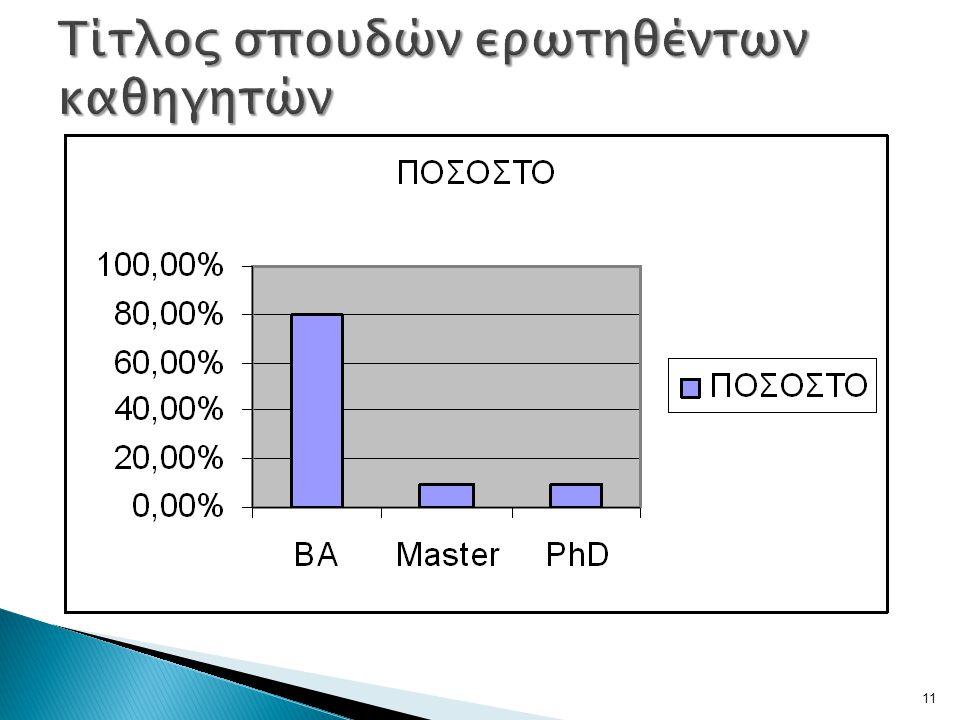 Τίτλος σπουδών ερωτηθέντων καθηγητών