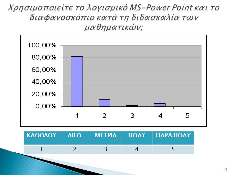 Χρησιμοποιείτε το λογισμικό MS-Power Point και το διαφανοσκόπιο κατά τη διδασκαλία των μαθηματικών;