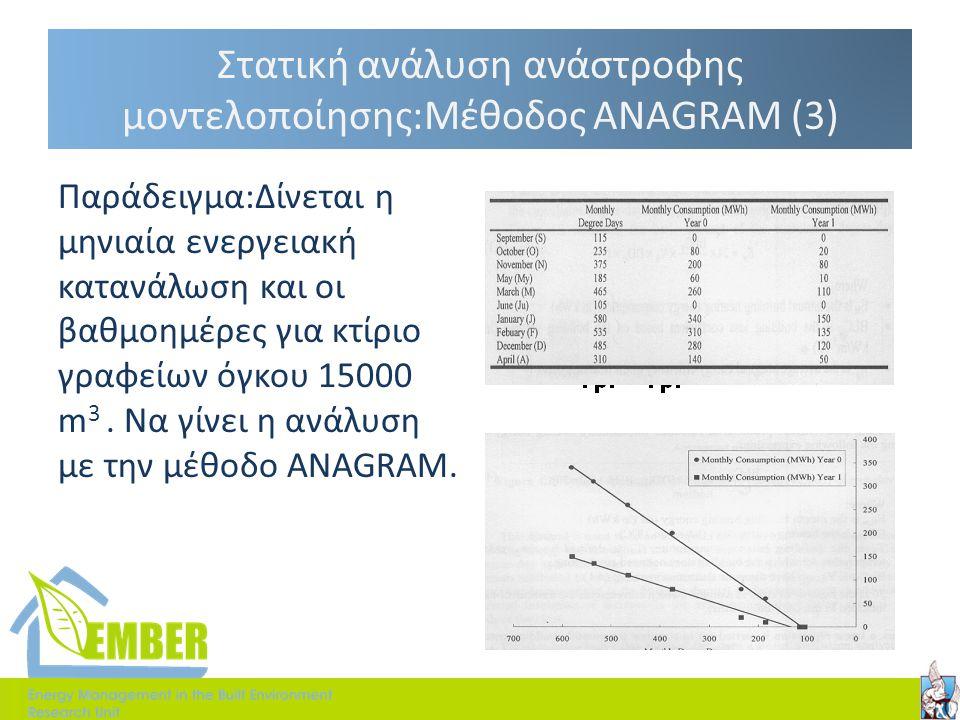 Στατική ανάλυση ανάστροφης μοντελοποίησης:Μέθοδος ANAGRAM (3)