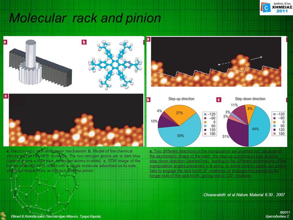 Molecular rack and pinion