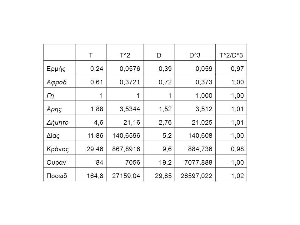 T T^2. D. D^3. T^2/D^3. Ερμής. 0,24. 0,0576. 0,39. 0,059. 0,97. Αφροδ. 0,61. 0,3721. 0,72.