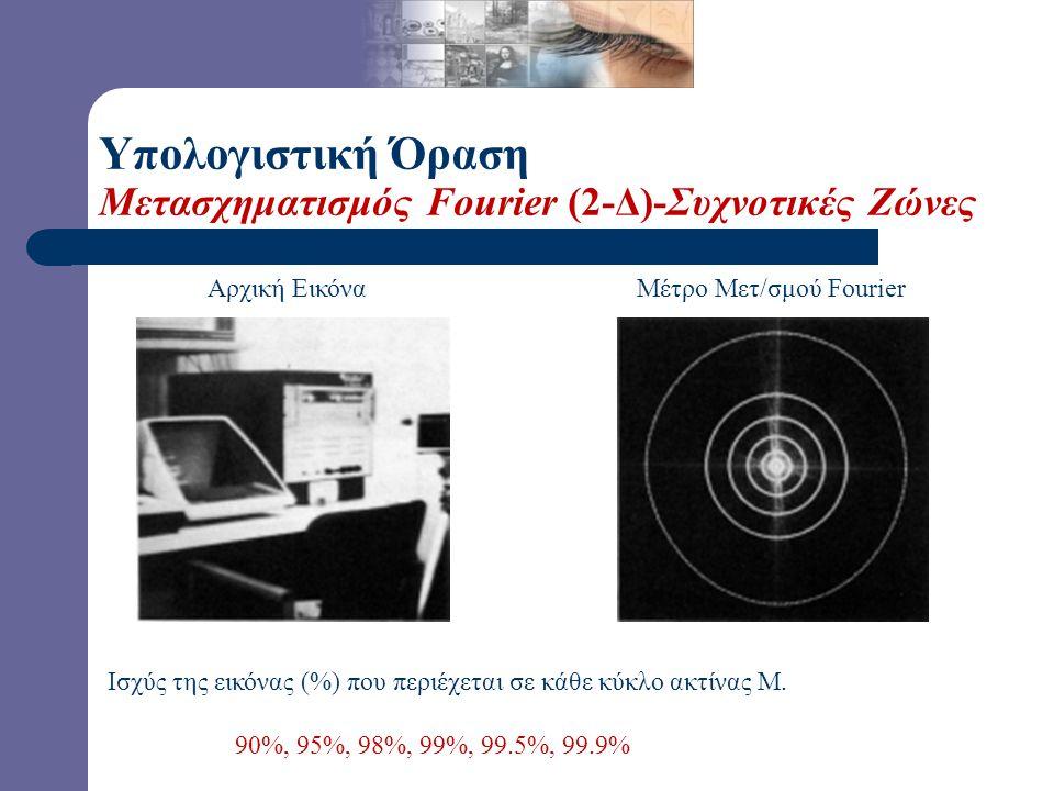 Υπολογιστική Όραση Μετασχηματισμός Fourier (2-Δ)-Συχνοτικές Ζώνες