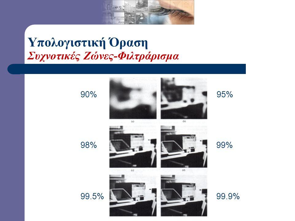 Υπολογιστική Όραση Συχνοτικές Ζώνες-Φιλτράρισμα