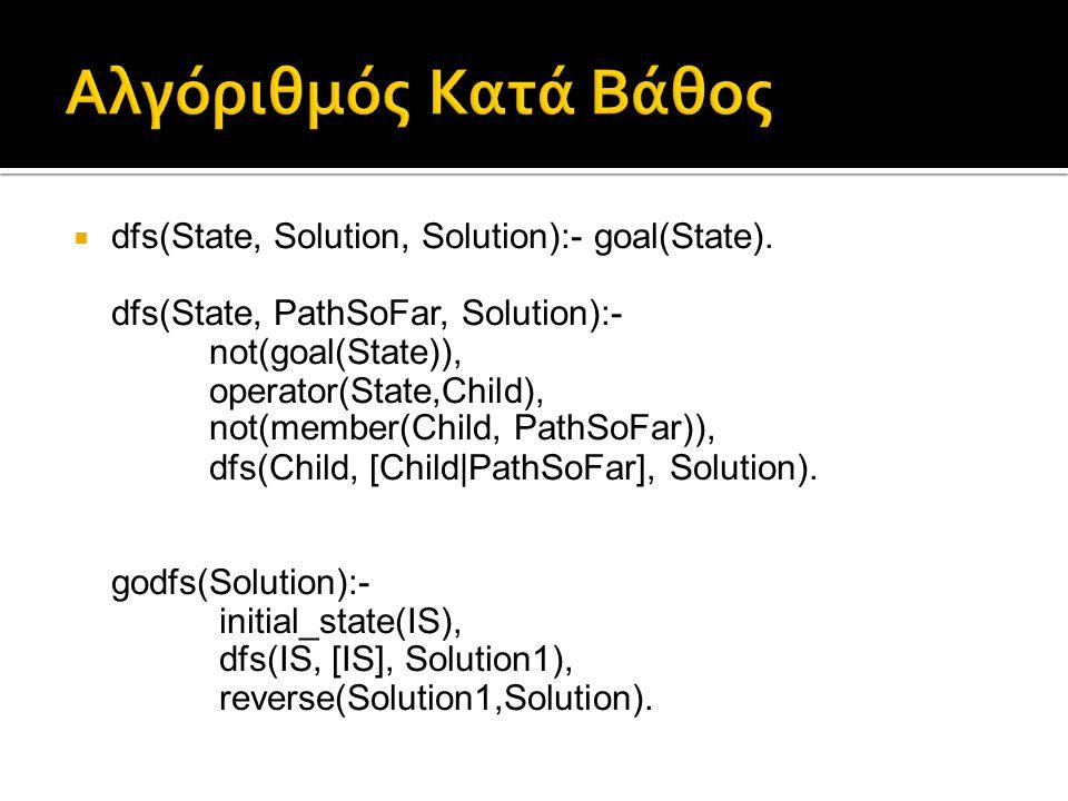 Αλγόριθμός Κατά Βάθος dfs(State, Solution, Solution):- goal(State).