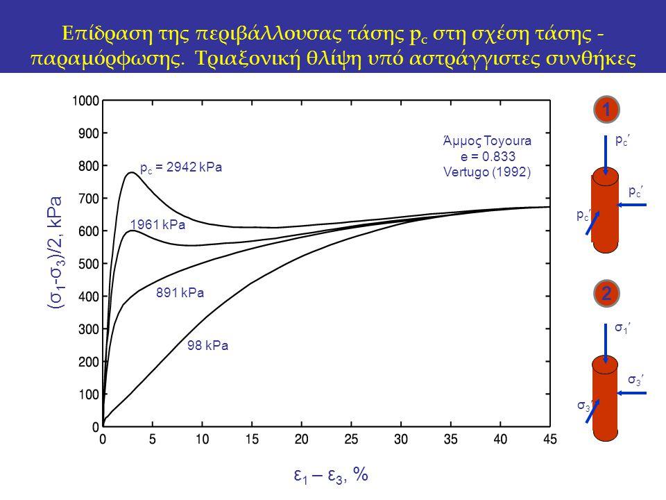Επίδραση της περιβάλλουσας τάσης pc στη σχέση τάσης -παραμόρφωσης