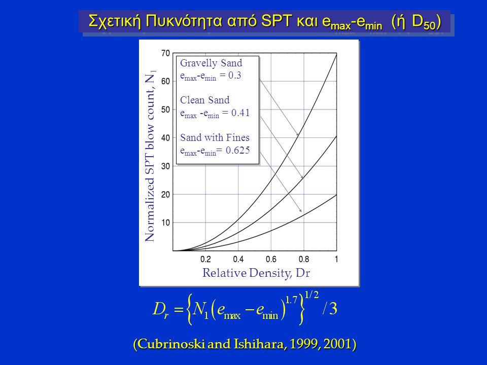 Σχετική Πυκνότητα από SPT και emax-emin (ή D50)