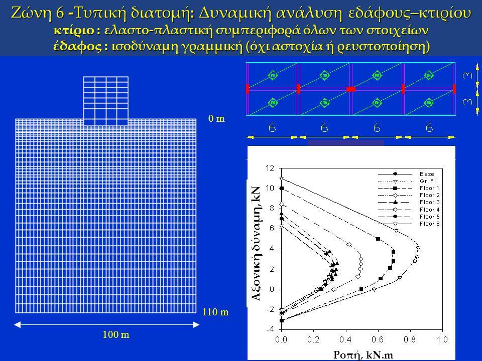 Ζώνη 6 -Τυπική διατομή: Δυναμική ανάλυση εδάφους–κτιρίου