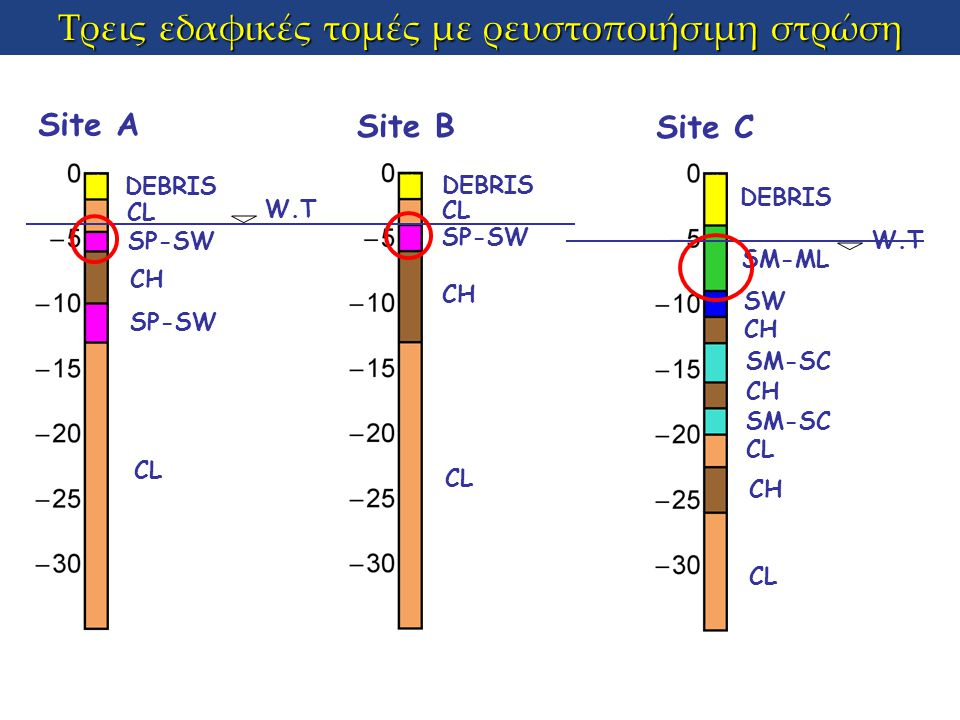 Τρεις εδαφικές τομές με ρευστοποιήσιμη στρώση