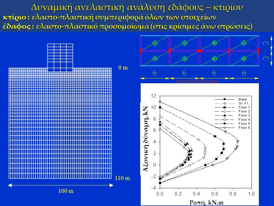 Δυναμική ανελαστική ανάλυση εδάφους – κτιρίου