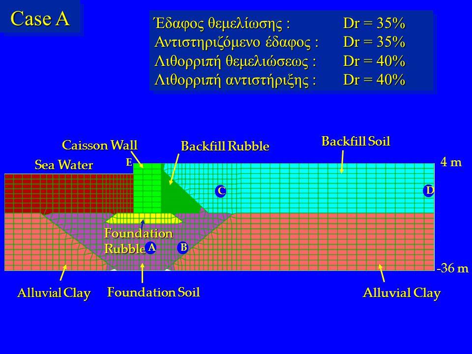 Case A Έδαφος θεμελίωσης : Dr = 35% Αντιστηριζόμενο έδαφος : Dr = 35%