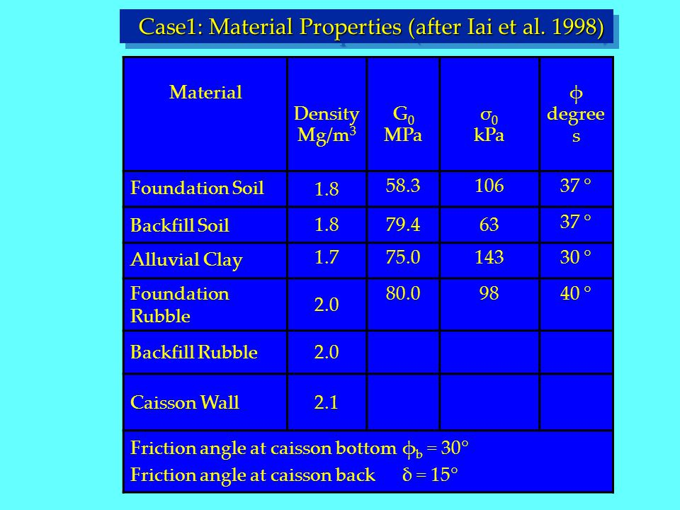 Case1: Material Properties (after Iai et al. 1998)