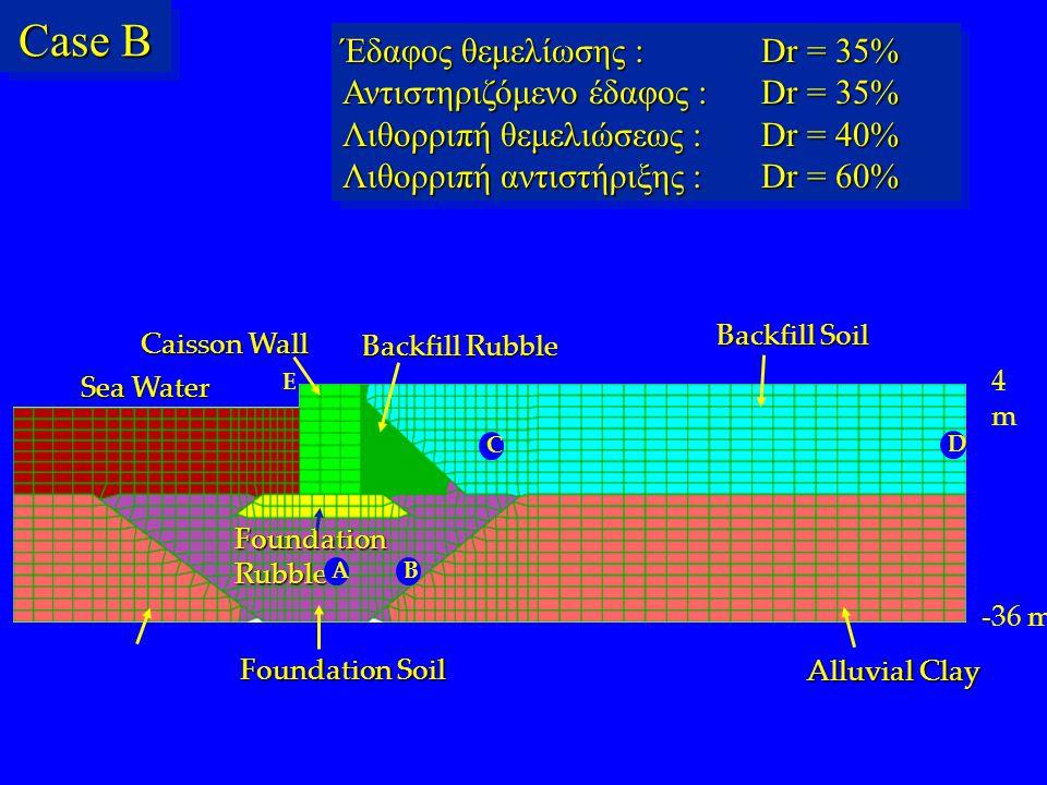 Case B Έδαφος θεμελίωσης : Dr = 35% Αντιστηριζόμενο έδαφος : Dr = 35%