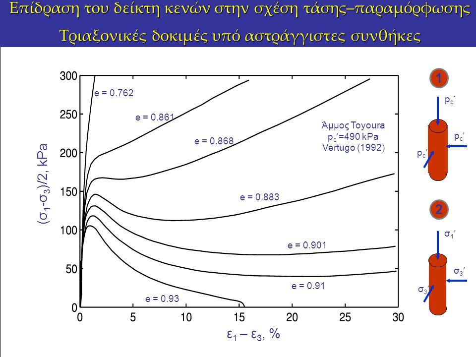 Επίδραση του δείκτη κενών στην σχέση τάσης–παραμόρφωσης