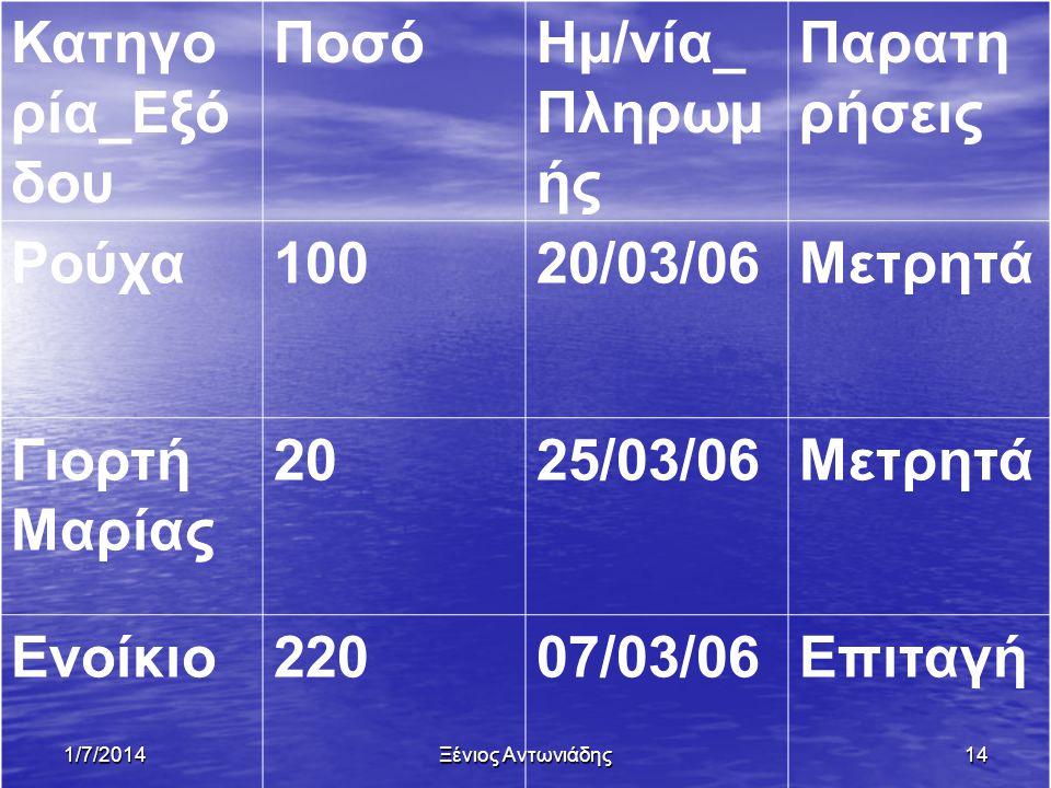 Κατηγορία_Εξόδου Ποσό Ημ/νία_ Πληρωμής Παρατηρήσεις Ρούχα 100 20/03/06