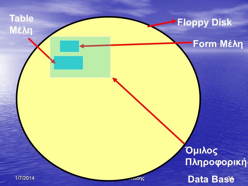 Table Μέλη Floppy Disk Form Μέλη Όμιλος Πληροφορικής Data Base