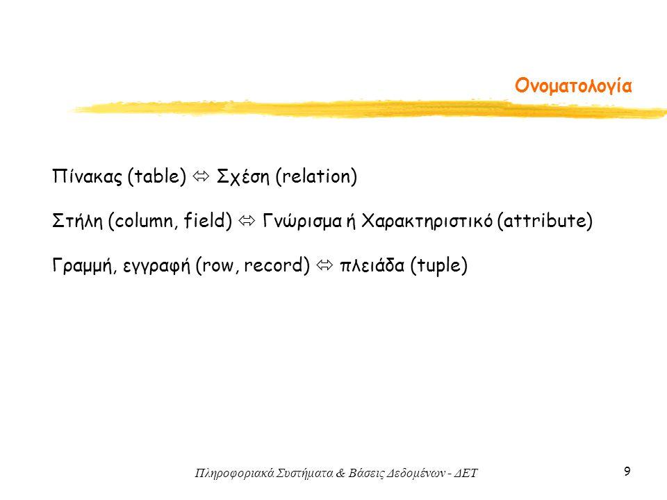 Ονοματολογία Πίνακας (table)  Σχέση (relation) Στήλη (column, field)  Γνώρισμα ή Χαρακτηριστικό (attribute)