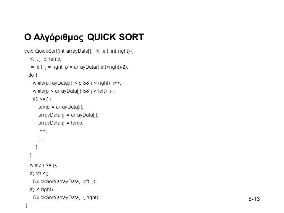 Ο Αλγόριθμος QUICK SORT