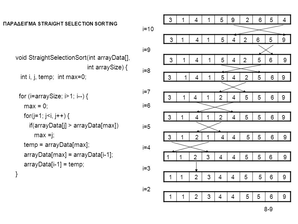 ΠΑΡΑΔΕΙΓΜΑ STRAIGHT SELECTION SORTING