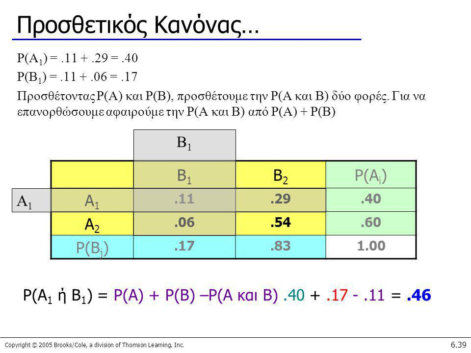 P(A1 ή B1) = P(A) + P(B) –P(A και B) .40 + .17 - .11 = .46