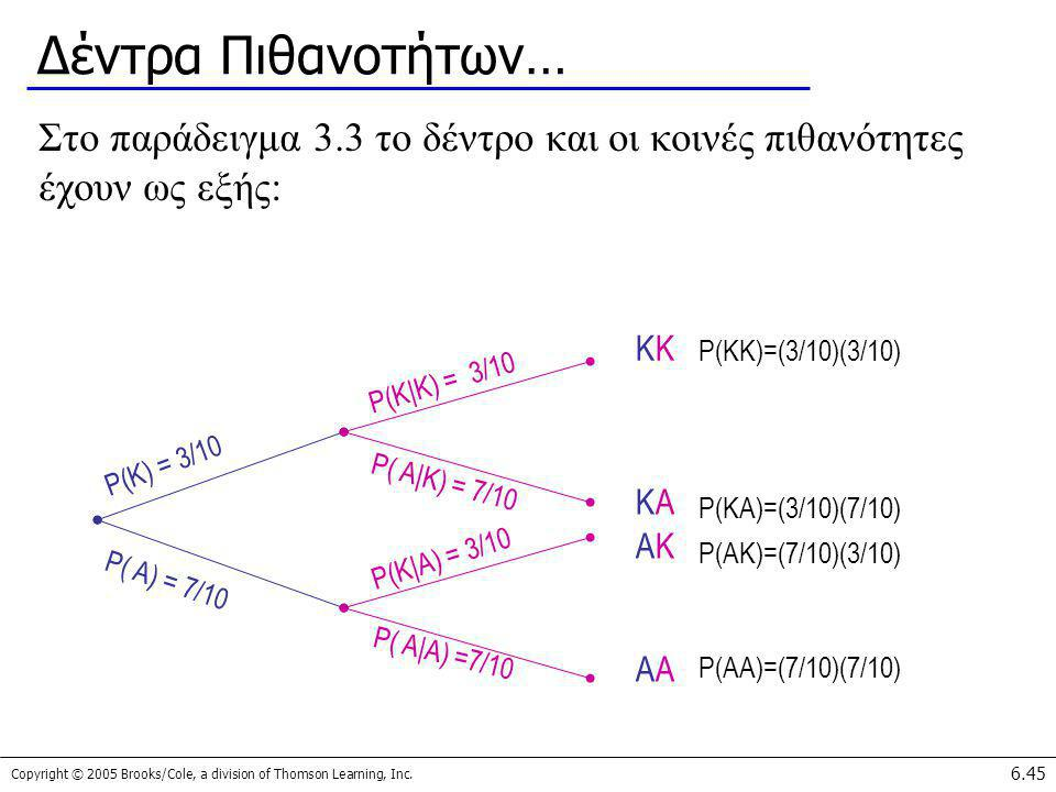 Δέντρα Πιθανοτήτων… Στο παράδειγμα 3.3 το δέντρο και οι κοινές πιθανότητες έχουν ως εξής: KK. P(KK)=(3/10)(3/10)
