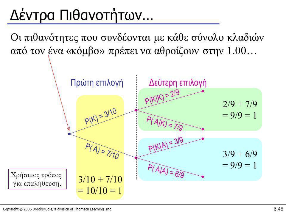 Δέντρα Πιθανοτήτων… Οι πιθανότητες που συνδέονται με κάθε σύνολο κλαδιών από τον ένα «κόμβο» πρέπει να αθροίζουν στην 1.00…
