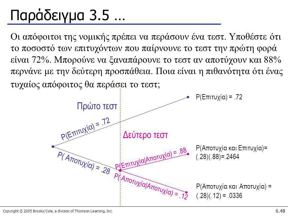 Παράδειγμα 3.5 …