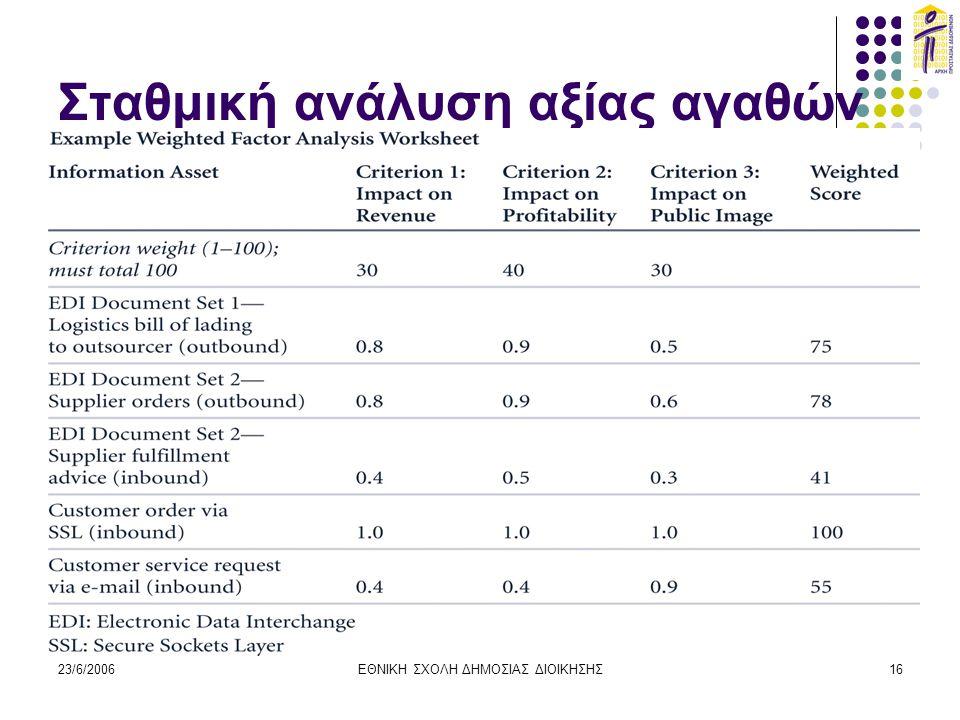 Σταθμική ανάλυση αξίας αγαθών