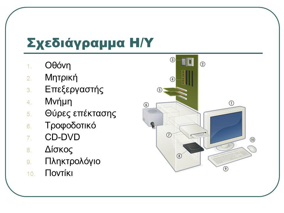 Σχεδιάγραμμα Η/Υ Οθόνη Μητρική Επεξεργαστής Μνήμη Θύρες επέκτασης