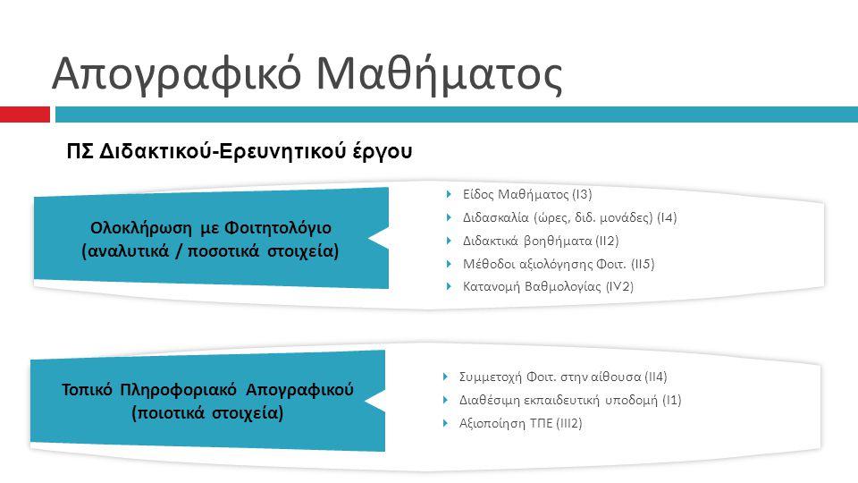 Απογραφικό Μαθήματος ΠΣ Διδακτικού-Ερευνητικού έργου
