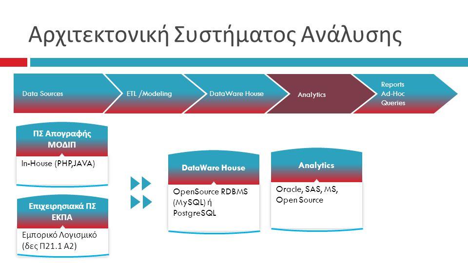 Αρχιτεκτονική Συστήματος Ανάλυσης
