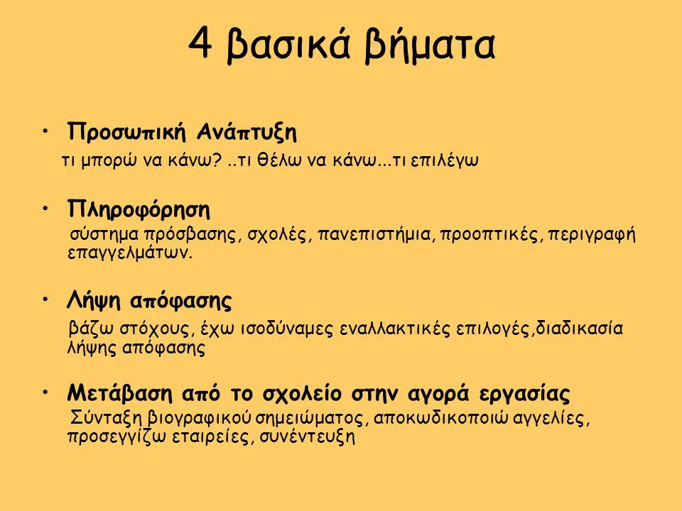 4 βασικά βήματα Προσωπική Ανάπτυξη