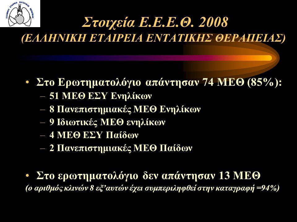 Στοιχεία Ε.Ε.Ε.Θ. 2008 (ΕΛΛΗΝΙΚΗ ΕΤΑΙΡΕΙΑ ΕΝΤΑΤΙΚΗΣ ΘΕΡΑΠΕΙΑΣ)
