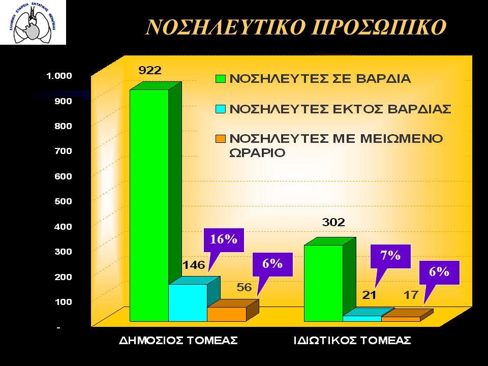 ΝΟΣΗΛΕΥΤΙΚΟ ΠΡΟΣΩΠΙΚΟ