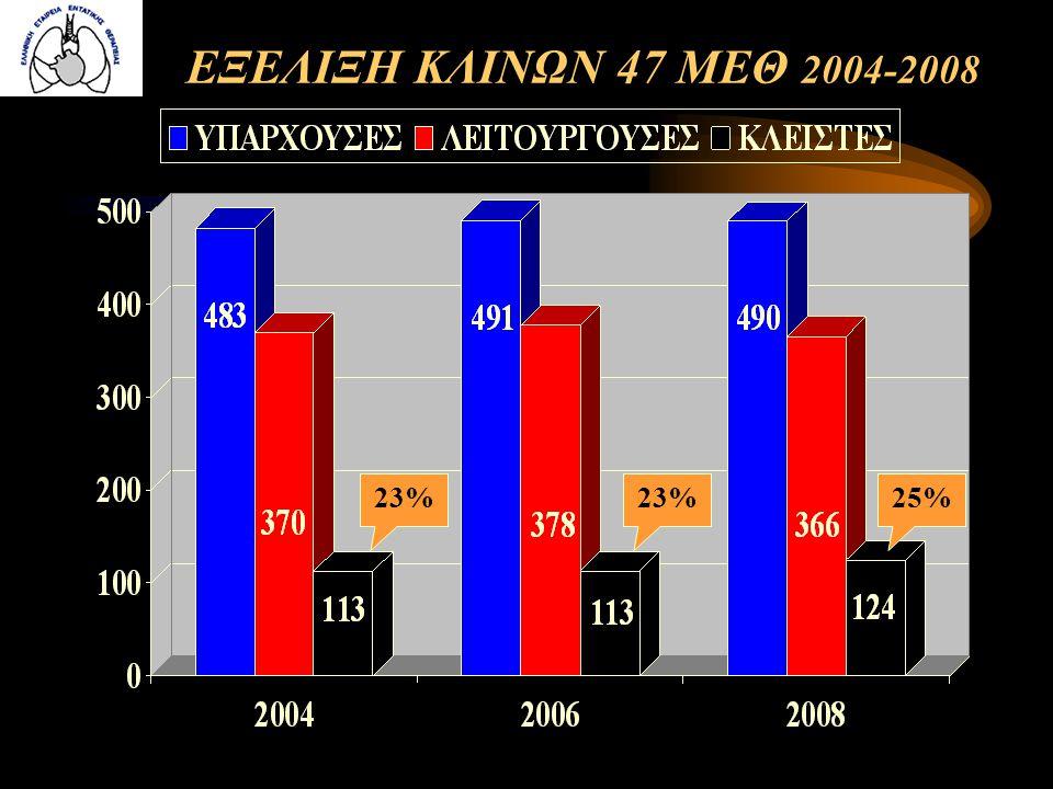 ΕΞΕΛΙΞΗ ΚΛΙΝΩΝ 47 ΜΕΘ 2004-2008 23% 23% 25%