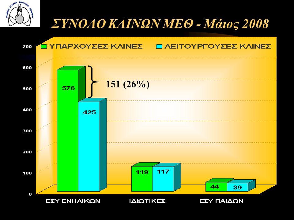 ΣΥΝΟΛΟ ΚΛΙΝΩΝ ΜΕΘ - Μάιος 2008