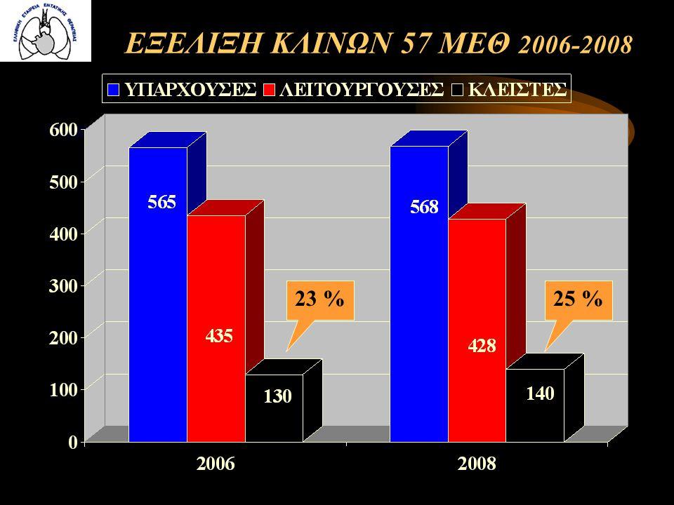 ΕΞΕΛΙΞΗ ΚΛΙΝΩΝ 57 ΜΕΘ 2006-2008 23 % 25 %