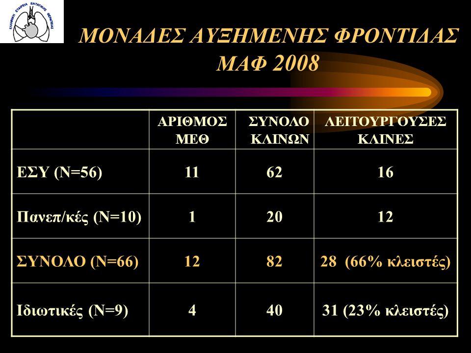 ΜΟΝΑΔΕΣ ΑΥΞΗΜΕΝΗΣ ΦΡΟΝΤΙΔΑΣ ΜΑΦ 2008