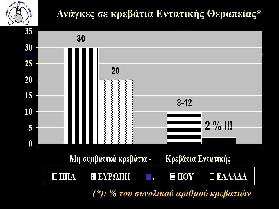 (*): % του συνολικού αριθμού κρεβατιών