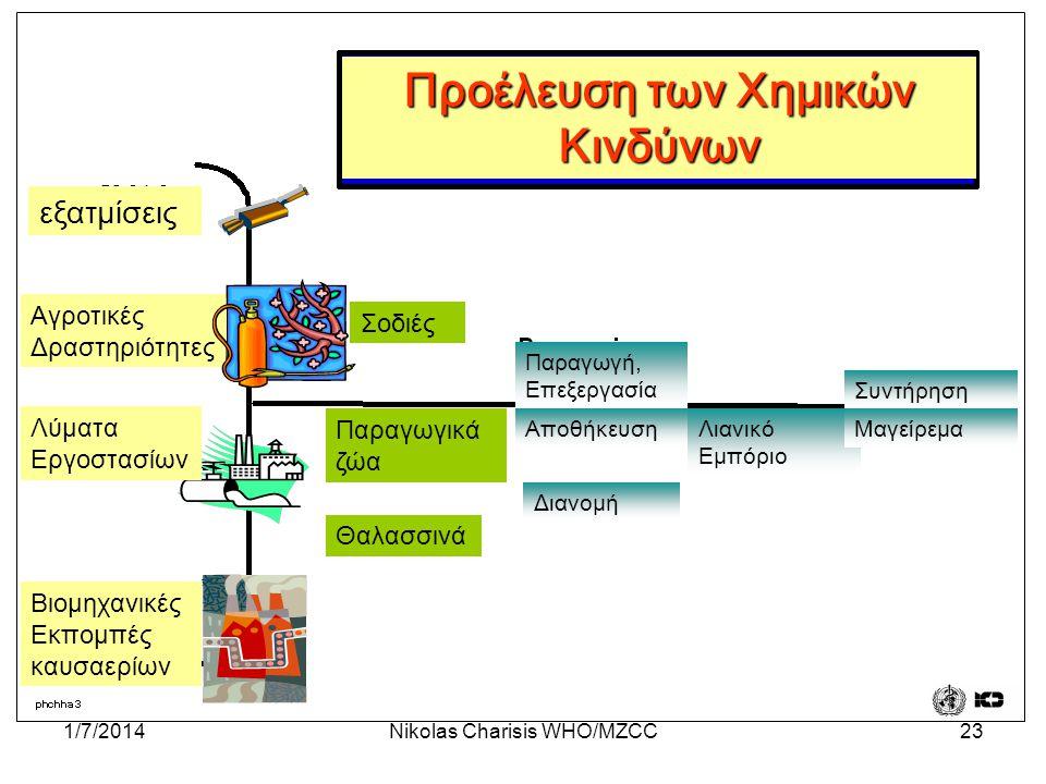 Προέλευση των Χημικών Κινδύνων