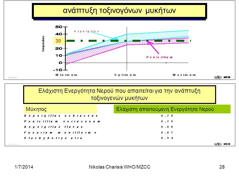 ανάπτυξη τοξινογόνων μυκήτων