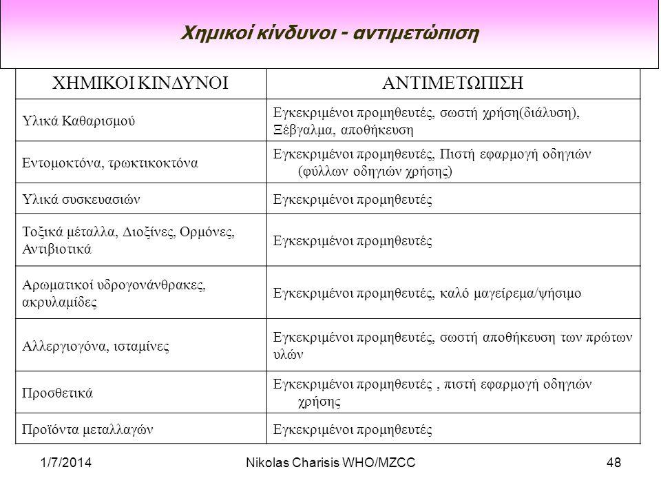 Χημικοί κίνδυνοι - αντιμετώπιση