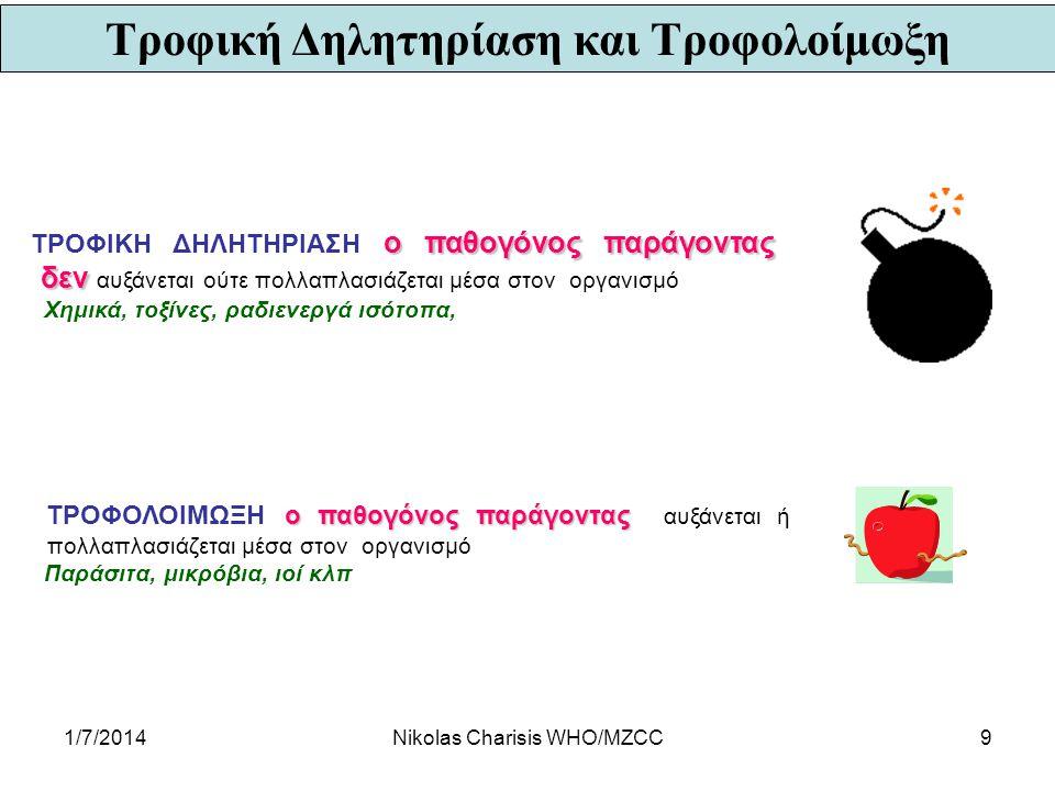Τροφική Δηλητηρίαση και Τροφολοίμωξη