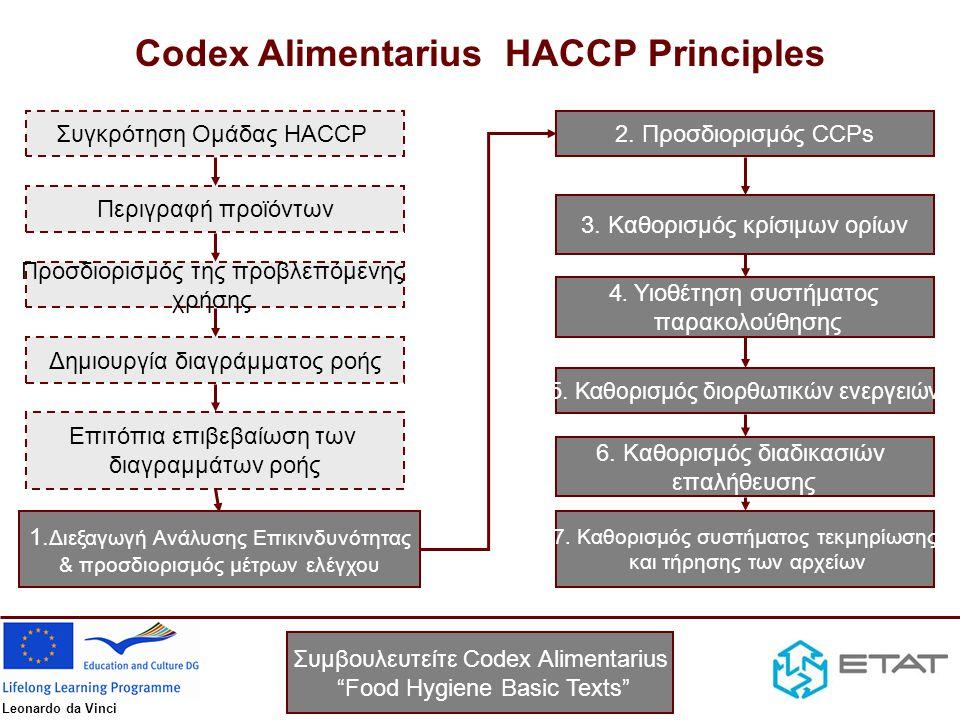 Codex Alimentarius HACCP Principles