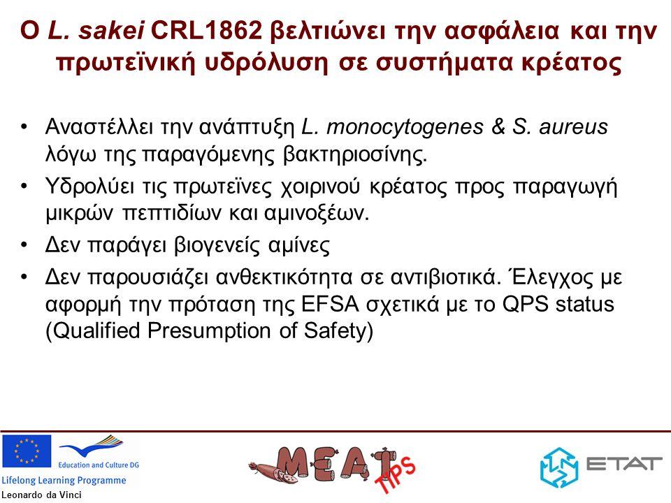 Ο L. sakei CRL1862 βελτιώνει την ασφάλεια και την πρωτεϊνική υδρόλυση σε συστήματα κρέατος