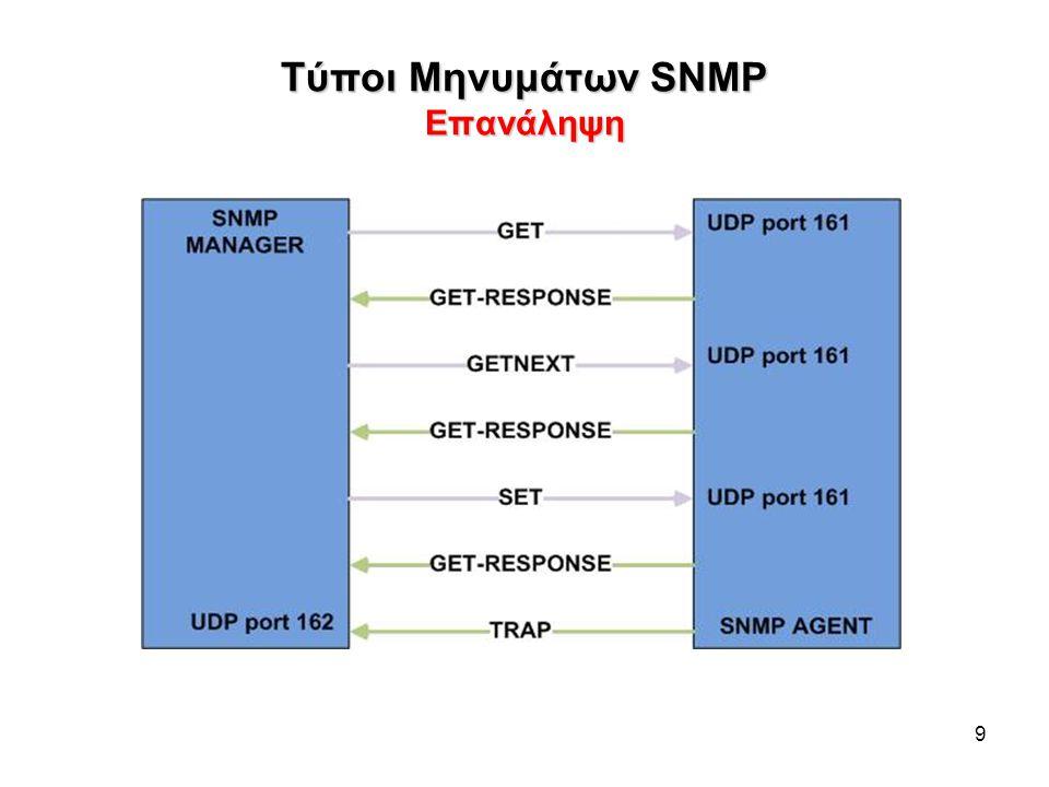 Τύποι Μηνυμάτων SNMP Επανάληψη
