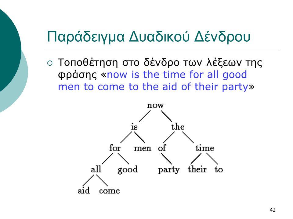 Παράδειγμα Δυαδικού Δένδρου