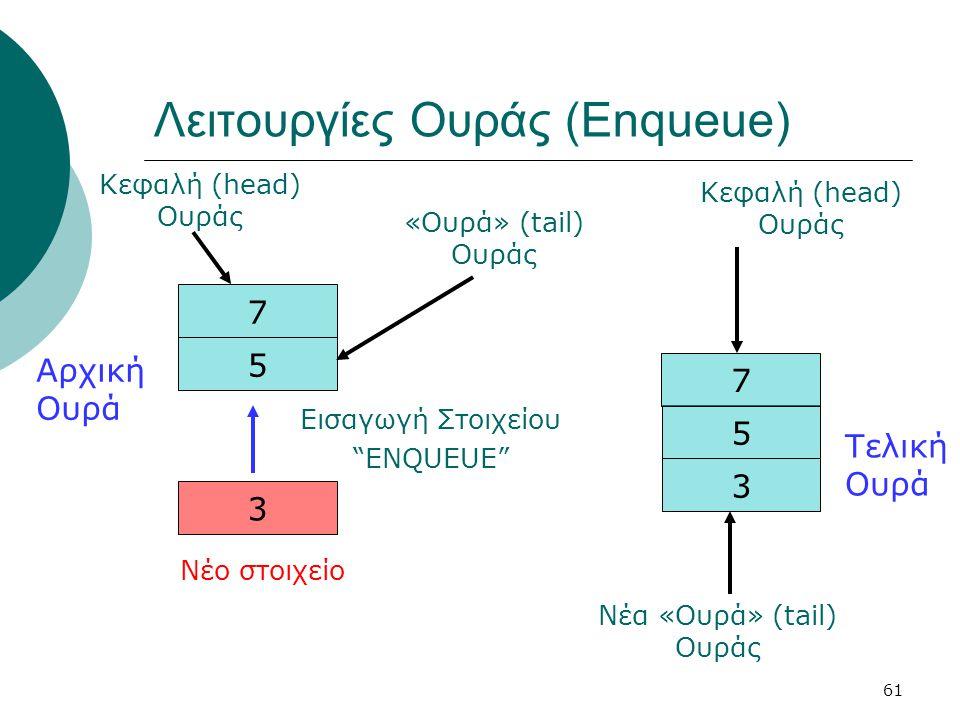 Λειτουργίες Ουράς (Enqueue)